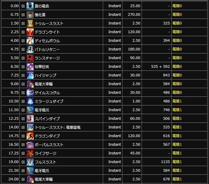 【FF14】パッチ5.0竜騎士最強スキル回し